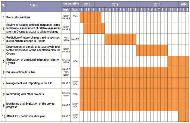 Bow Rack Plans Templates Time Table Action Plan Buy